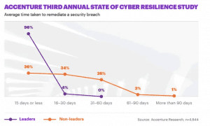 state of cyber resilience